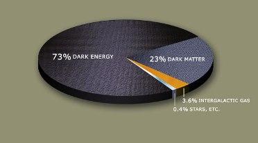 DarkMatterPie - source Edelweiss II presentation